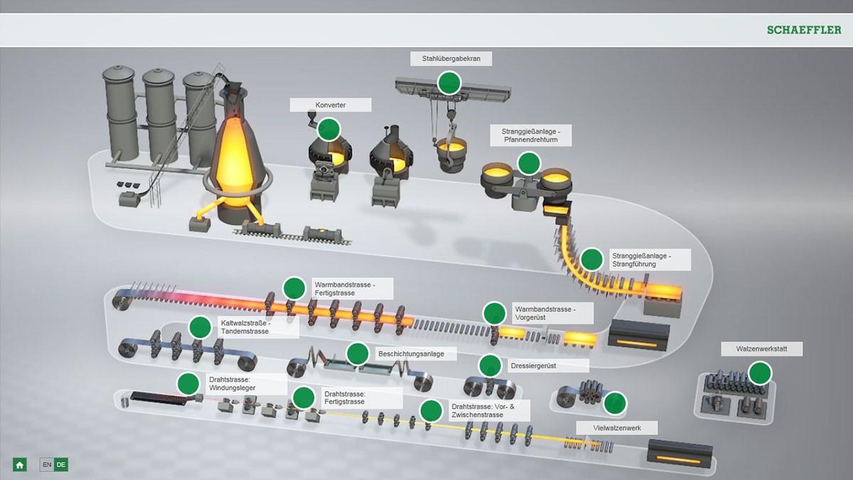 Ảnh động tương tác trong hoạt động sản xuất thép