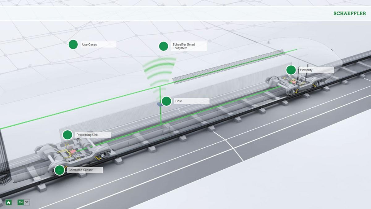 Hoạt ảnh tương tác Đường sắt 4.0