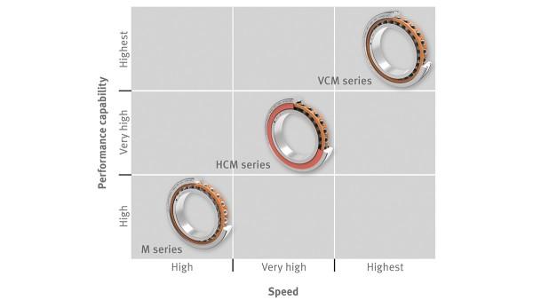 Vòng bi và khớp cầu của Schaeffler: Vòng bi trục chính tốc độ cao X-life
