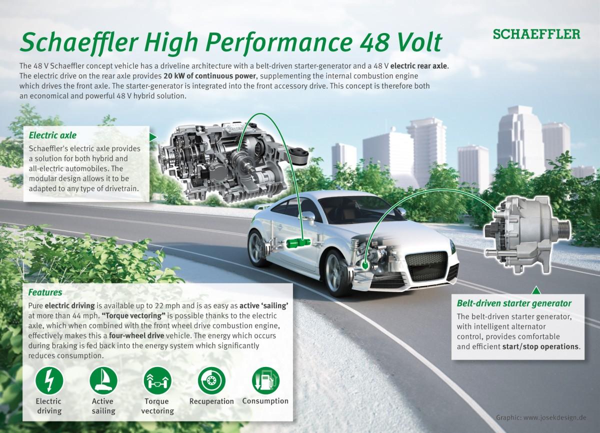 Hiệu suất cao 48V của Schaeffler